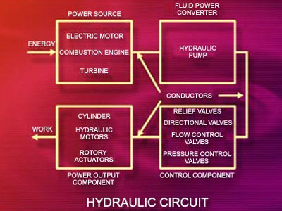 Industrial Hydraulics: Basic Principles & Application