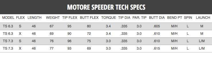 Fujikura Motore Speeder 6 3 Tour Spec Ts