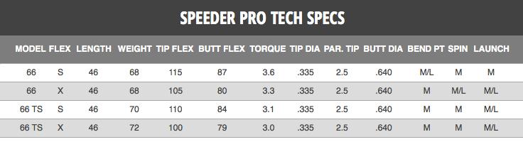 Fujikura Speeder Pro 66 Tour Spec Demo Shaft