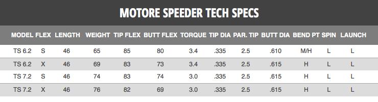Fujikura Motore Speeder 6 2 Tour Spec Ts