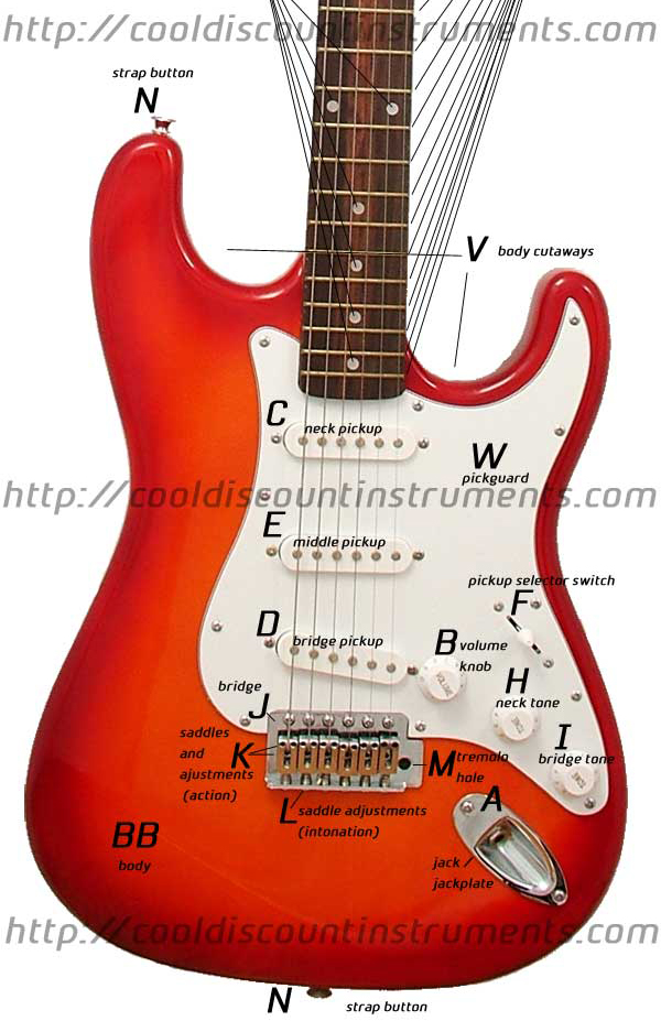 Sensational Guitar Electronic Parts And Diagrams Basic Electronics Wiring Diagram Wiring Digital Resources Indicompassionincorg