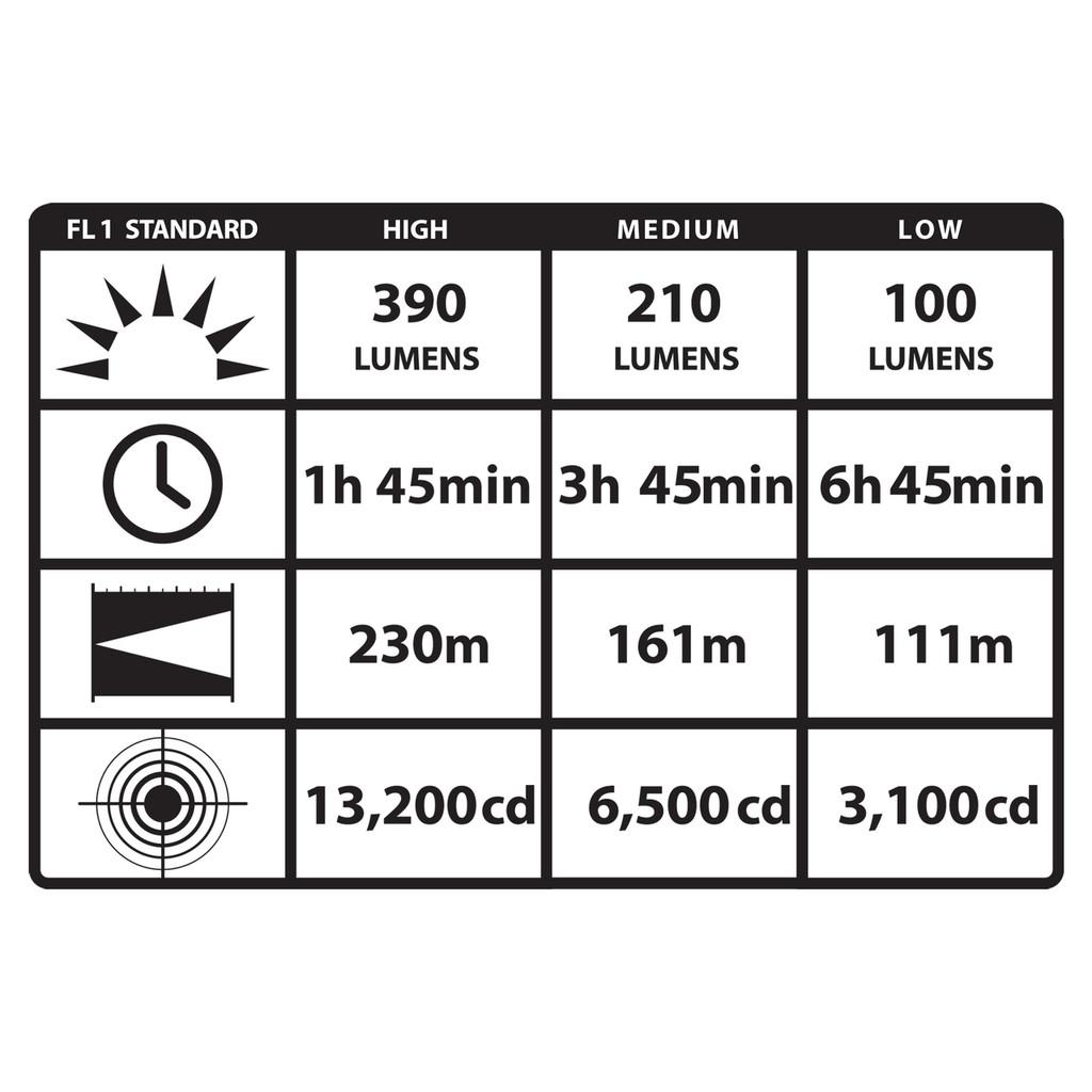 Stinger Classic LED