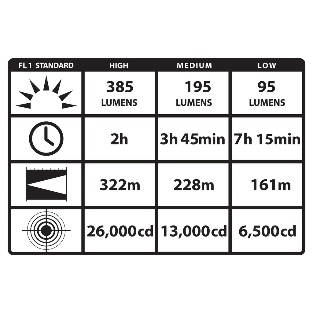 PolyStinger DS LED