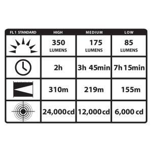 Stinger LED