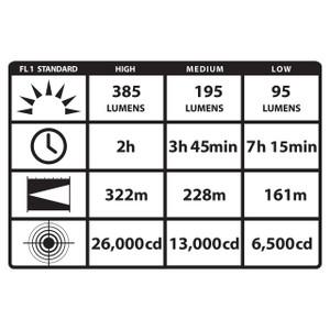 Polystinger LED