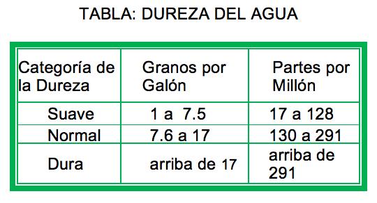 caldera-masstercal-table-dureza-agua.png