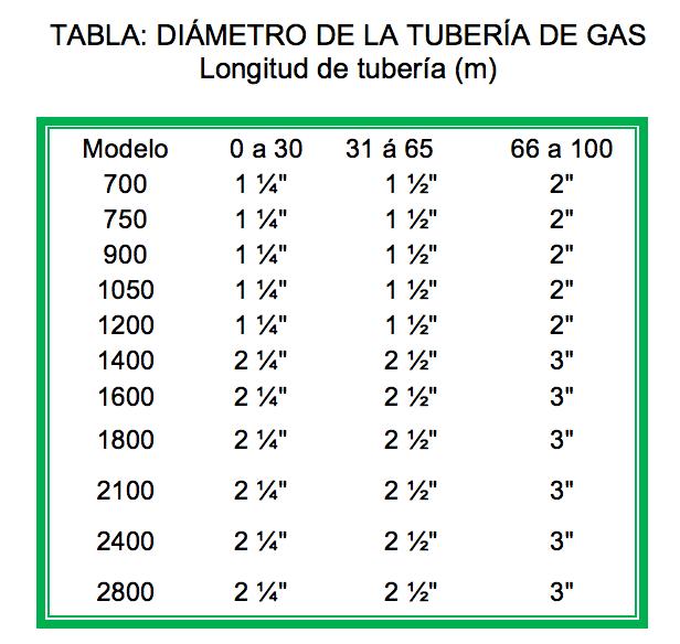 calentadores-masstercal-diametro-tuberia-gas.png