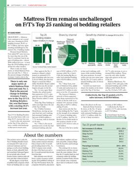 Furniture Todayu0027s Top 25 Bedding Retailers 2015
