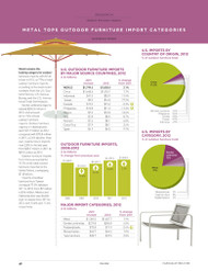 Outdoor Furniture Imports, 2013