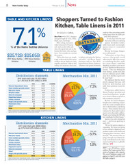 Home Textiles Today Database: Table and kitchen linens 2012