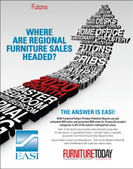 Futons Product Potential Report