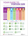 Weight Control and Nutrition Tear sheet (615) - Portion Size Guide