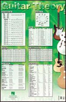 Guitar Theory Poster