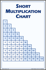 Multiplication Chart Poster