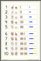 Basic Number Chart Poster