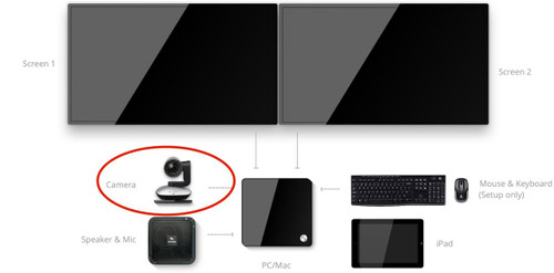 Logitech Group ConferenceCam with Extended Mics for Zoom Room