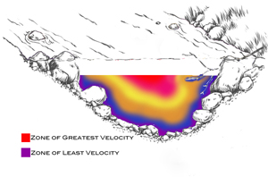 early-spring-velocity-vertical-profile.jpg