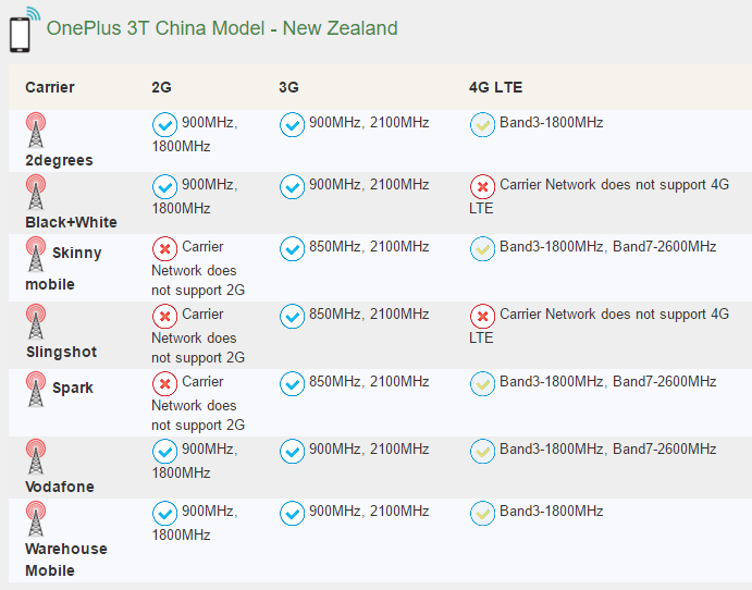 Yep, it works on all NZ networks.