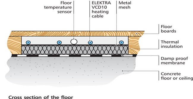 electric underfloor heating diagrams a cross section of a elektra heating cable aslong tme installation tape