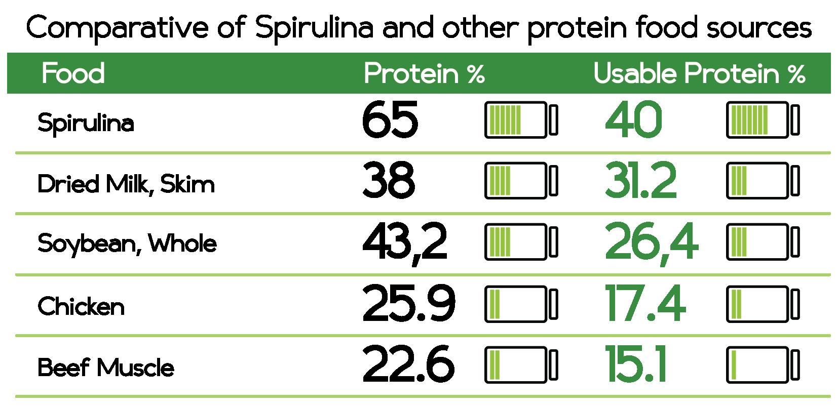 table on Spirulina protein
