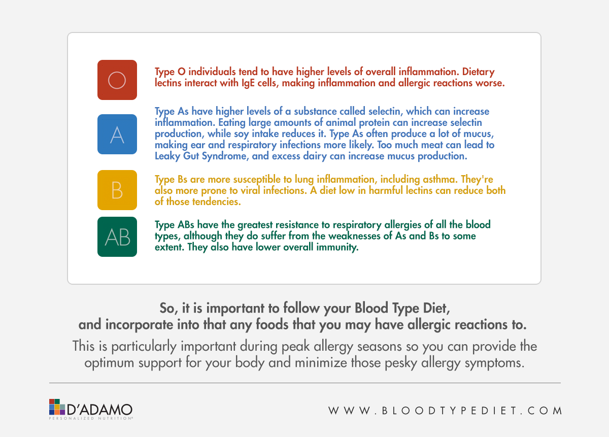 How the Blood Type Diet can help with allergies