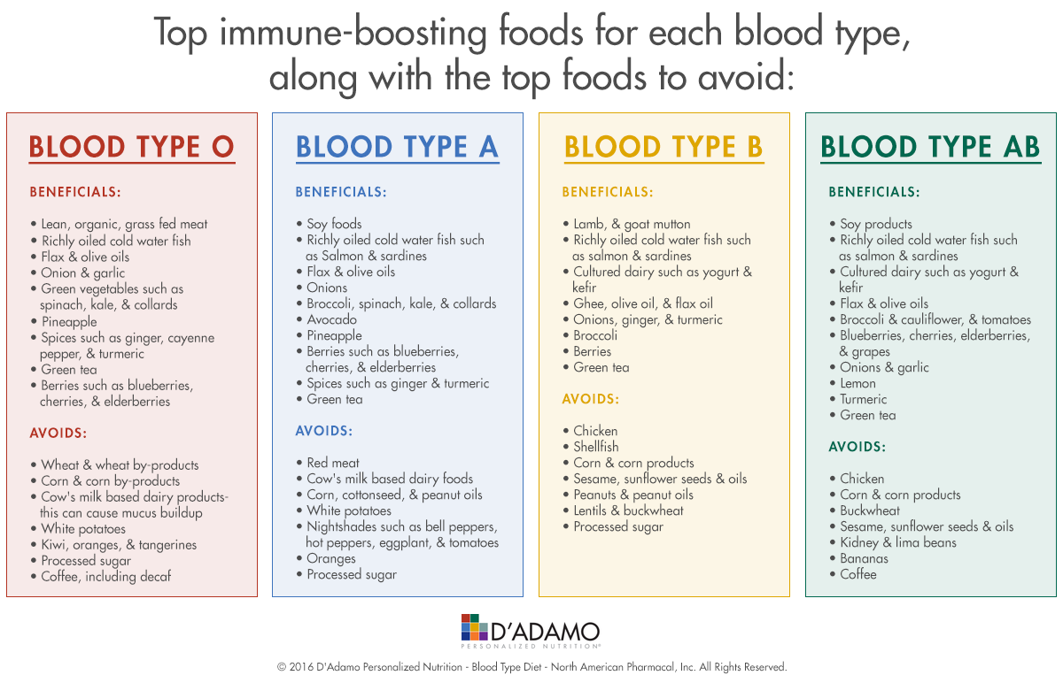 Top immune-boosting foods for each blood type, along with the top foods to avoid