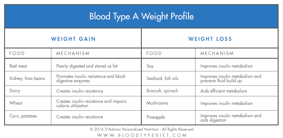 Blood Tyoe A Weight Profile
