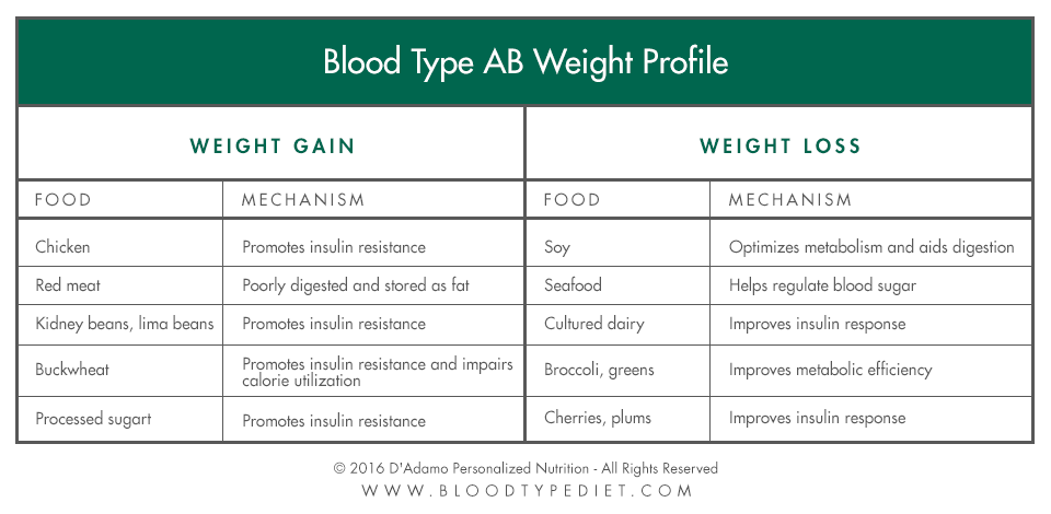 Blood Tyoe AB Weight Profile