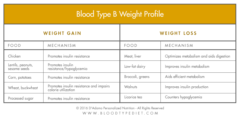 Blood Tyoe B Weight Profile