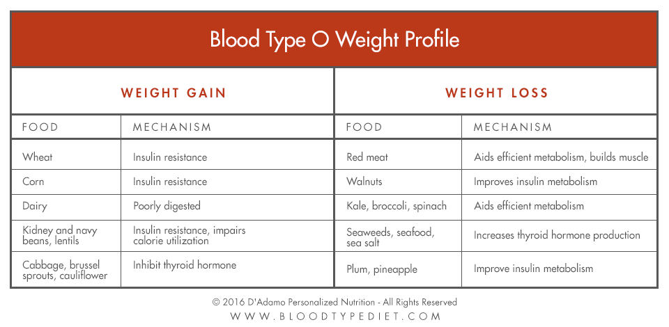 Blood Tyoe O Weight Profile