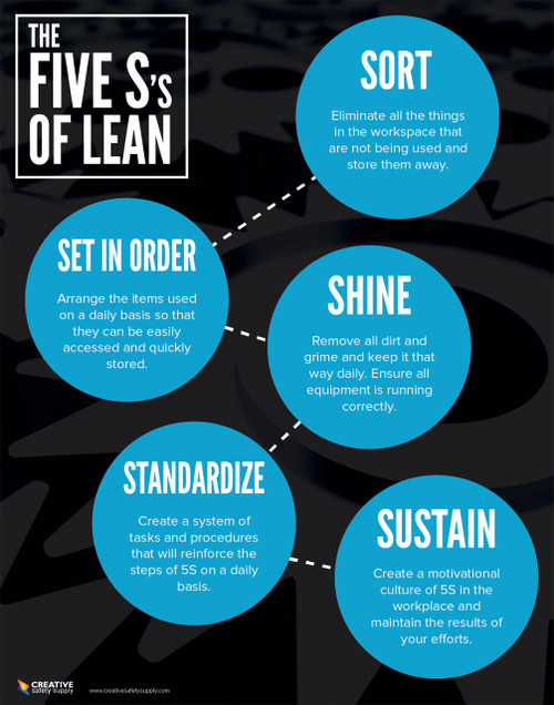 The 5S's of Lean Poster - Dark