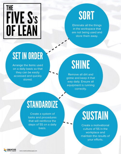 The 5S's of Lean Poster - Light