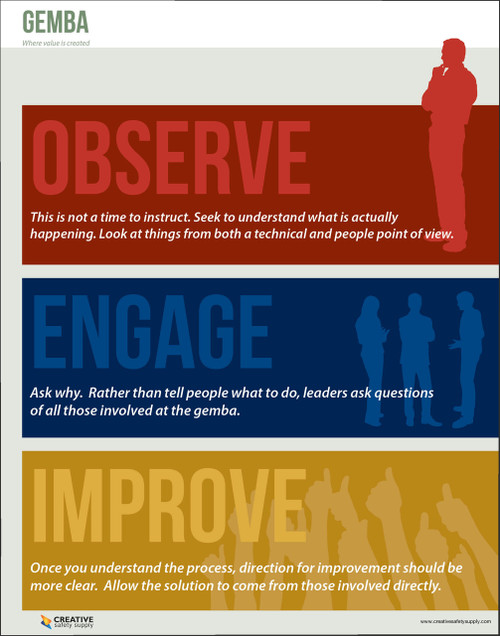 Gemba - Observe, Engage, Improve Poster