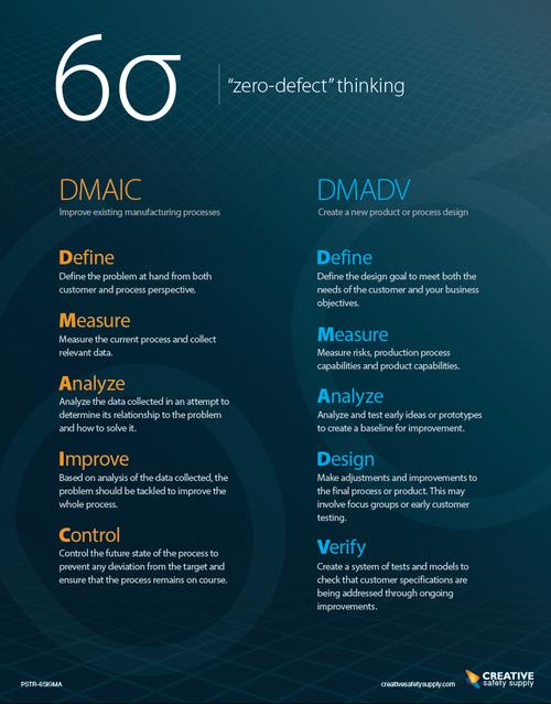 "Six Sigma ""Zero Defect"" Thinking Poster"