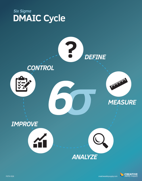 Six Sigma DMAIC Cycle Poster