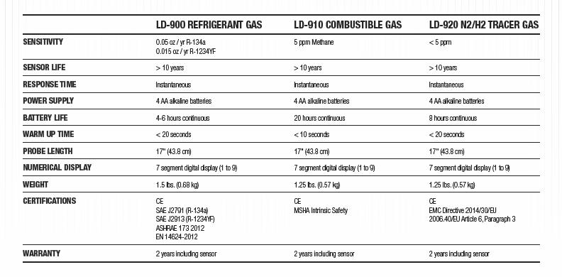 ld-leak-detector-specs.png