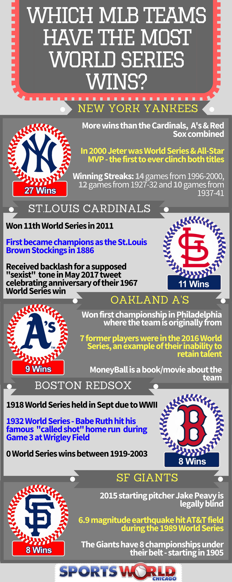 Top World Series Teams Infographic