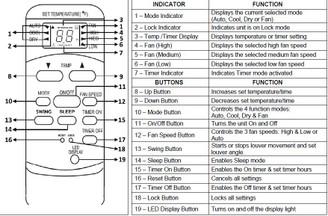 Remote control for Whynter ARC-10WB/ARC-142BX