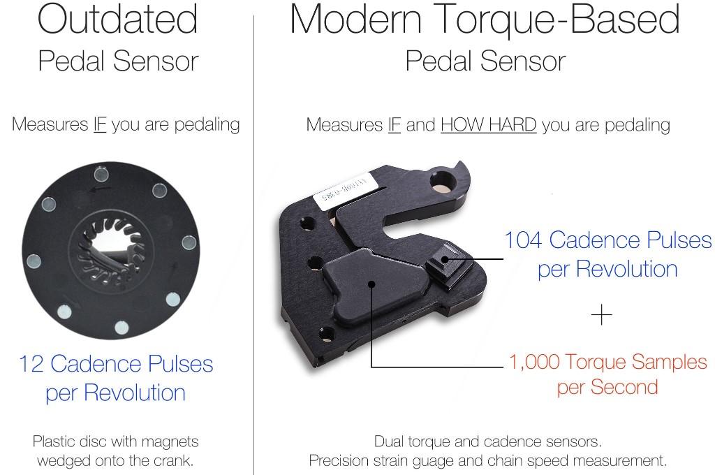 pedal-sensor-tech-1024.jpg