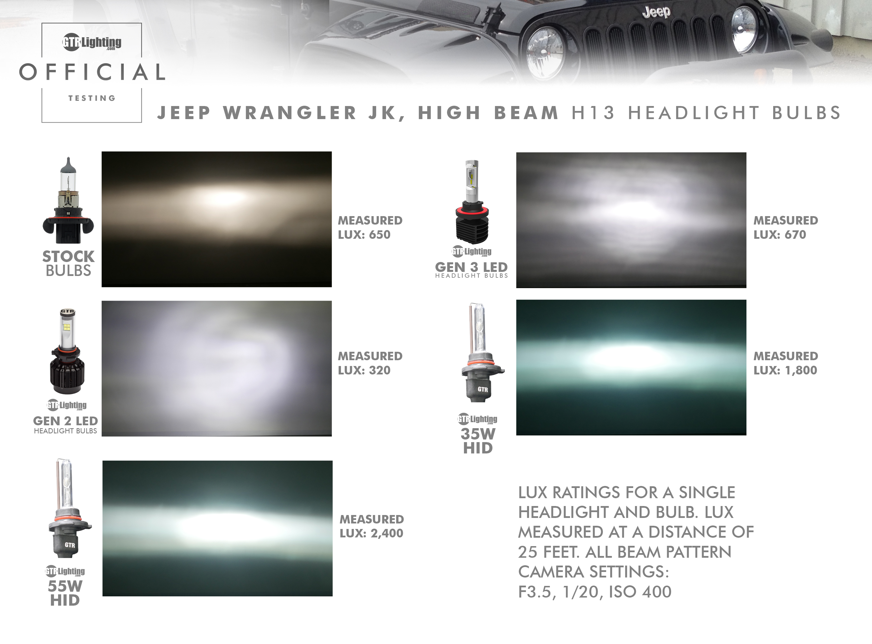 Comparing Gen 3 Led Headlight Bulbs To Gen 2 Bulbs And Hid