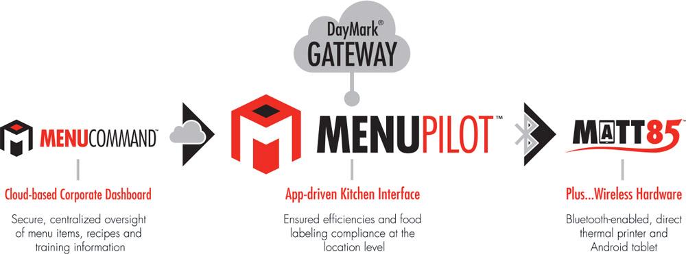 daymark-gateway-infographic-banner