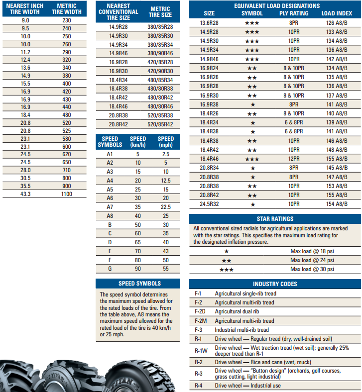 Inch Tire Size Chart