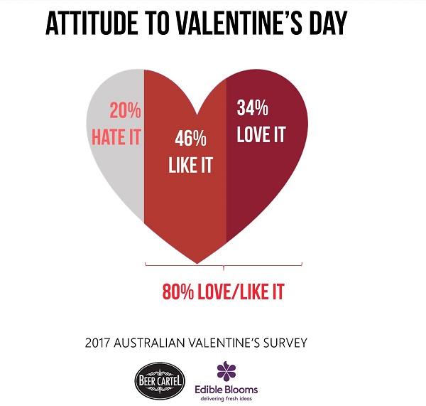 2017 australian valentine's survey - beer cartel, Ideas