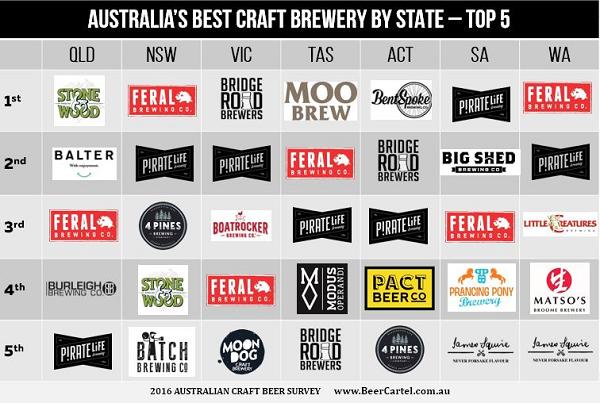 Craft Breweries Sydney