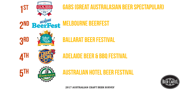 Australia's Favourite Beer Festival 2017 (By Attendance)