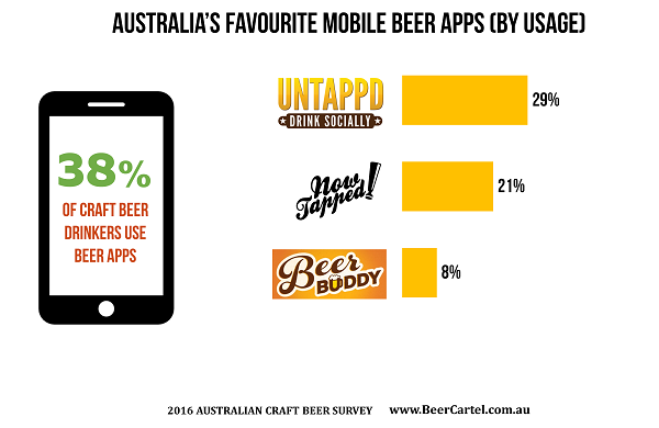 Australia's Favourite Mobile Beer App (By Usage)