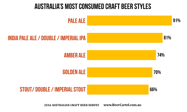 2016 australian craft beer survey results beer cartel for Craft beer industry statistics