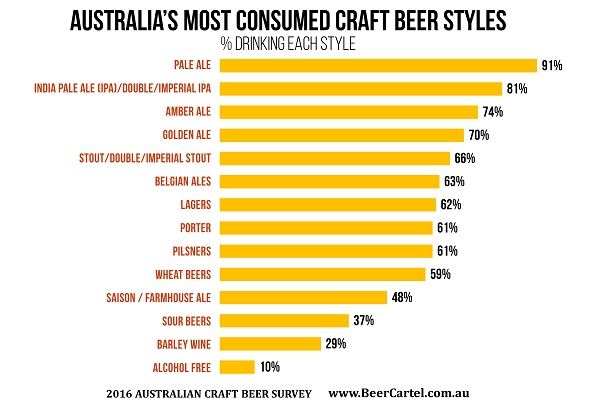 AUSTRALIA'S MOST CONSUMED CRAFT BEER STYLES