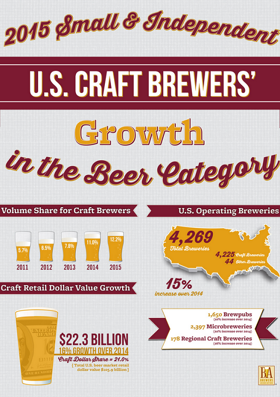 Brewers Association US Craft Brewers Growth in the Beer Category