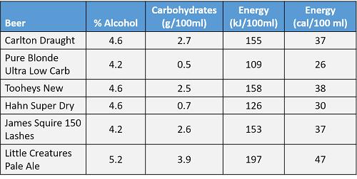 Low Carb Beer Comparison vs Standard Beer